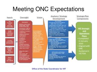 Meeting ONC Expectations