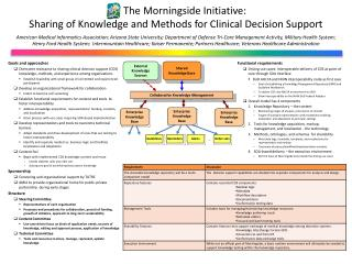 The Morningside Initiative: Sharing of Knowledge and Methods for Clinical Decision Support