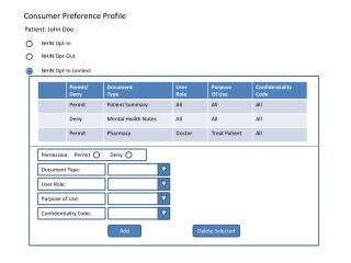 Consumer Preference Profile