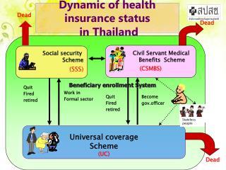 Universal coverage Scheme (UC)