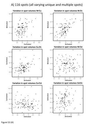 Variation in spot volumes Ni/Cu
