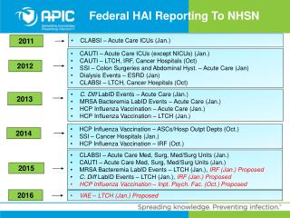 Federal HAI Reporting To NHSN