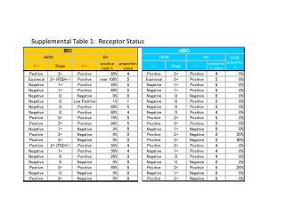 Supplemental Table 1:  Receptor Status