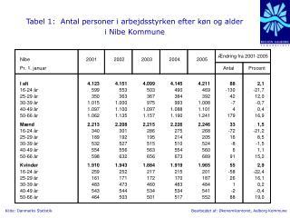 Tabel 1:  Antal personer i arbejdsstyrken efter køn og alder  i Nibe Kommune