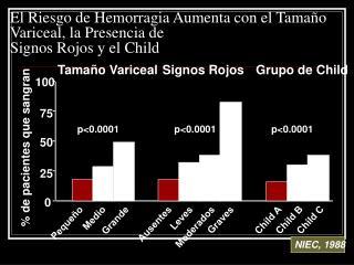 El Riesgo de Hemorragia Aumenta con el Tamaño Variceal, la Presencia de  Signos Rojos y el Child