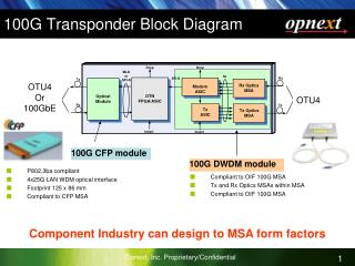 100G Transponder Block Diagram
