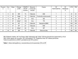 N D: no disponible. Tabla 2.  Supervivencia, hospitalización y peritonitis en diferentes estudios.