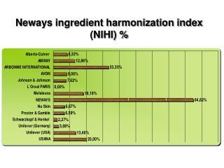 Neways ingredient harmonization index (NIHI) %