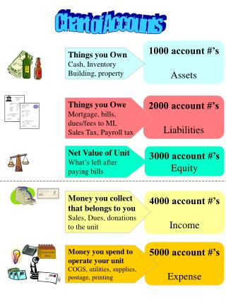 1000 account #'s Assets