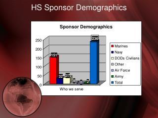 HS Sponsor Demographics