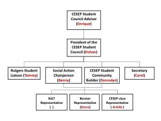 CESEP Student Council Advisor ( Enrique )