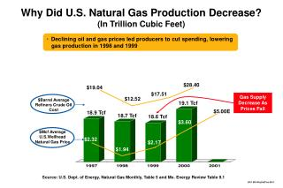 Why Did U.S. Natural Gas Production Decrease? (In Trillion Cubic Feet)