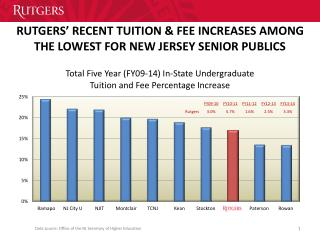 RUTGERS' RECENT TUITION & FEE INCREASES AMONG THE LOWEST FOR NEW JERSEY SENIOR PUBLICS