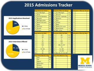 2015  Admissions Tracker