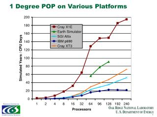 1 Degree POP on Various Platforms