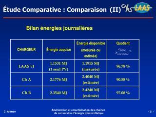 Étude Comparative : Comparaison  (II)