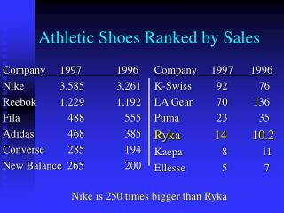 Athletic Shoes Ranked by Sales