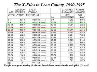 The X-Files in Leon County, 1990-1995