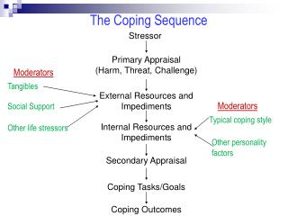 The Coping Sequence