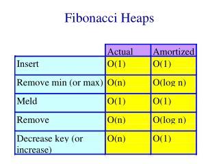 Fibonacci Heaps
