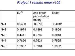 Project 1 results nmax=100