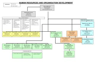 HUMAN RESOURCES AND ORGANISATION DEVELOPMENT