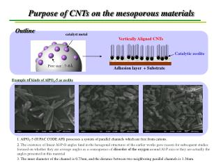 Purpose of CNTs on the mesoporous materials