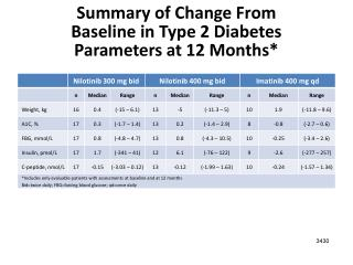 Summary of Change From Baseline in Type 2 Diabetes  Parameters at 12 Months*