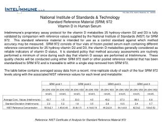 Reference: NIST Certificate of Analysis for Standard Reference Material 972