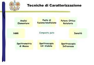 Tecniche di Caratterizzazione