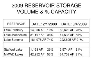 2009 RESERVOIR STORAGE VOLUME & % CAPACITY