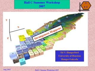 Hall C Summer Workshop 2007