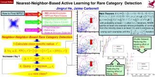 Nearest-Neighbor-Based Active Learning for Rare Category  Detection Jingrui He, Jaime Carbonell