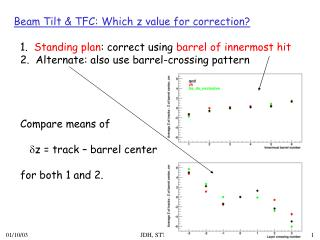 Beam Tilt & TFC: Which z value for correction?
