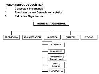 FUNDAMENTOS DE LOGÍSTICA 1Concepto e importancia 2Funciones de una Gerencia de Logística