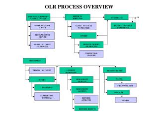 OLR PROCESS OVERVIEW