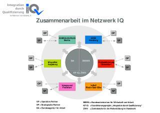 Entwicklungspartnerschaft  InBeZ Rhein-Saar-Elbe