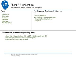 Slicer 3 Architecture: Allow components of Slicer 3 project to work well together.