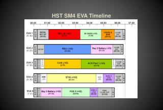 HST SM4 EVA Timeline