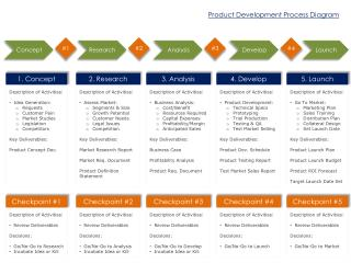 Product Development Process Diagram