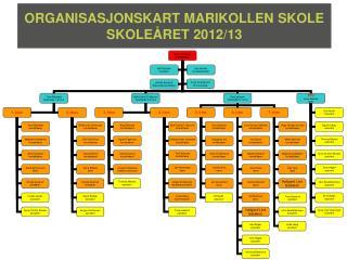 ORGANISASJONSKART MARIKOLLEN SKOLE SKOLE�RET 2012/13