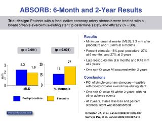 ABSORB: 6-Month and 2-Year Results
