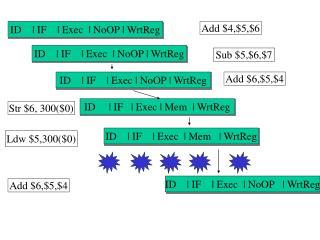ID    | IF    | Exec  | NoOP | WrtReg