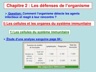 Chapitre 2: Les défenses de l'organisme
