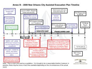 Annex B – 2009 New Orleans City Assisted Evacuation Plan Timeline