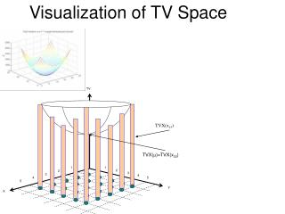 Visualization of TV Space
