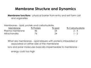 Membrane Structure and Dynamics
