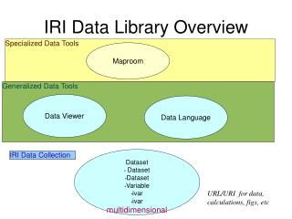 IRI Data Library Overview