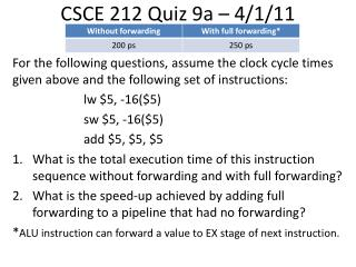 CSCE 212 Quiz 9a � 4/1/11