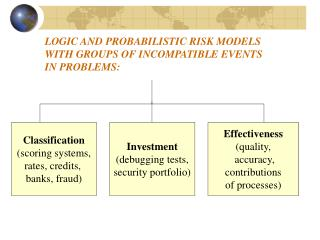 LOGIC AND PROBABILISTIC RISK MODELS WITH GROUPS OF INCOMPATIBLE EVENTS IN PROBLEMS :